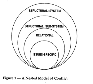 Maire Dugan- Nested Theory of Conflict