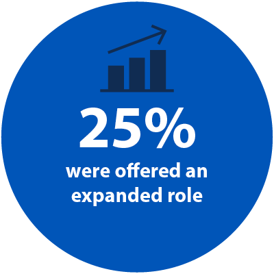 25% of our graduates are offered an expanded role
