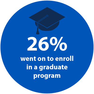 26% of our graduates go on to enroll in a graduate program