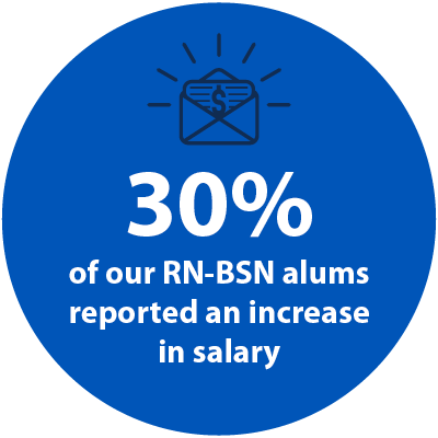 30% of our RN-BSN alums reported an increase in salary