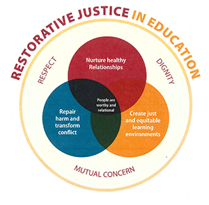 Restorative Justice in Education info Graphic