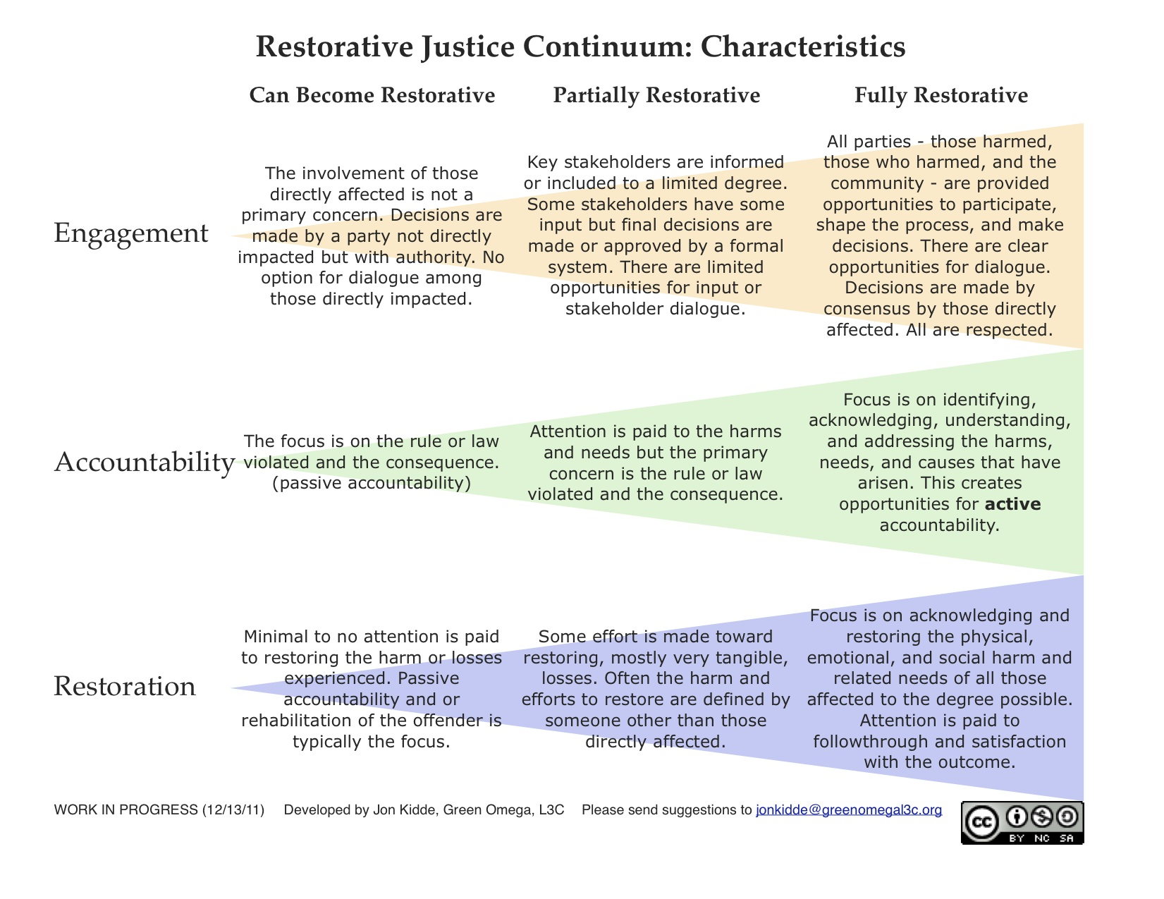 restorative justice blog restorative justice principles and indicators
