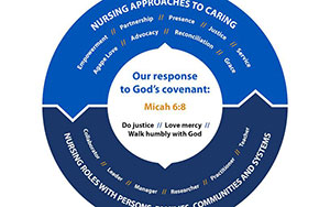 Sacred Covenant of Nursing graphic
